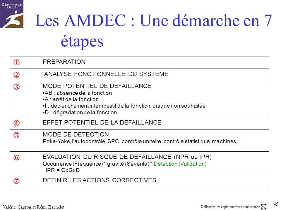 Les AMDEC : Une démarche en 7 étapes