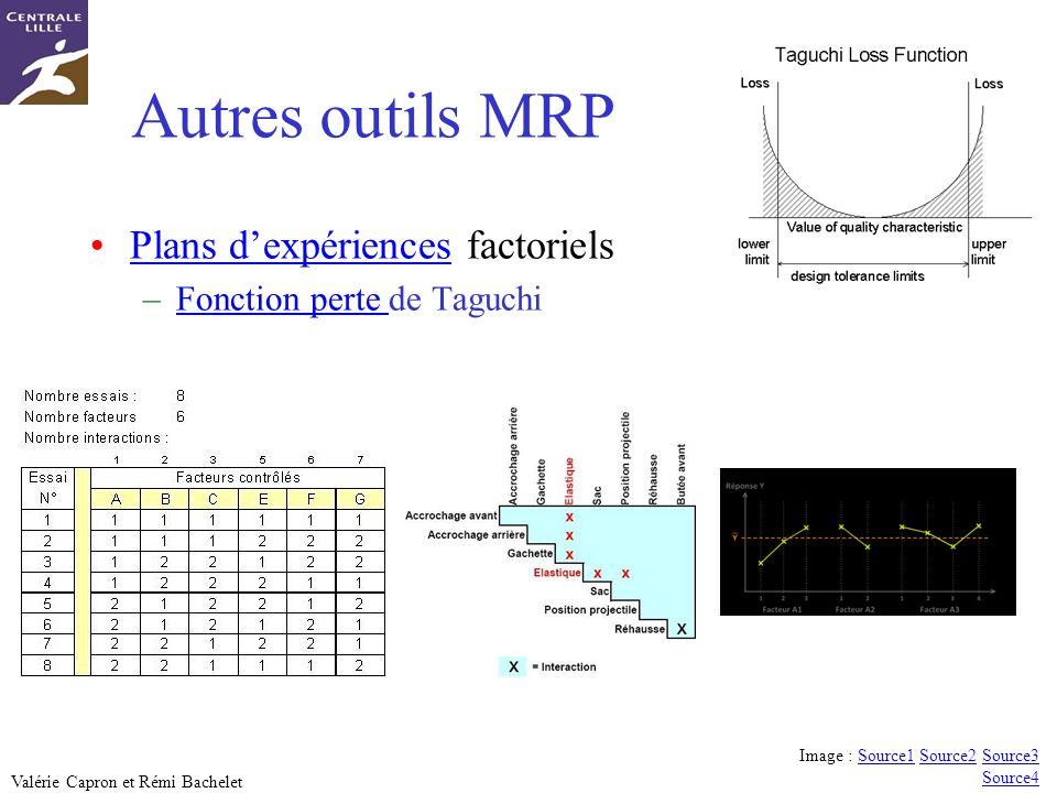Autres outils MRP Plans d'expériences factoriels