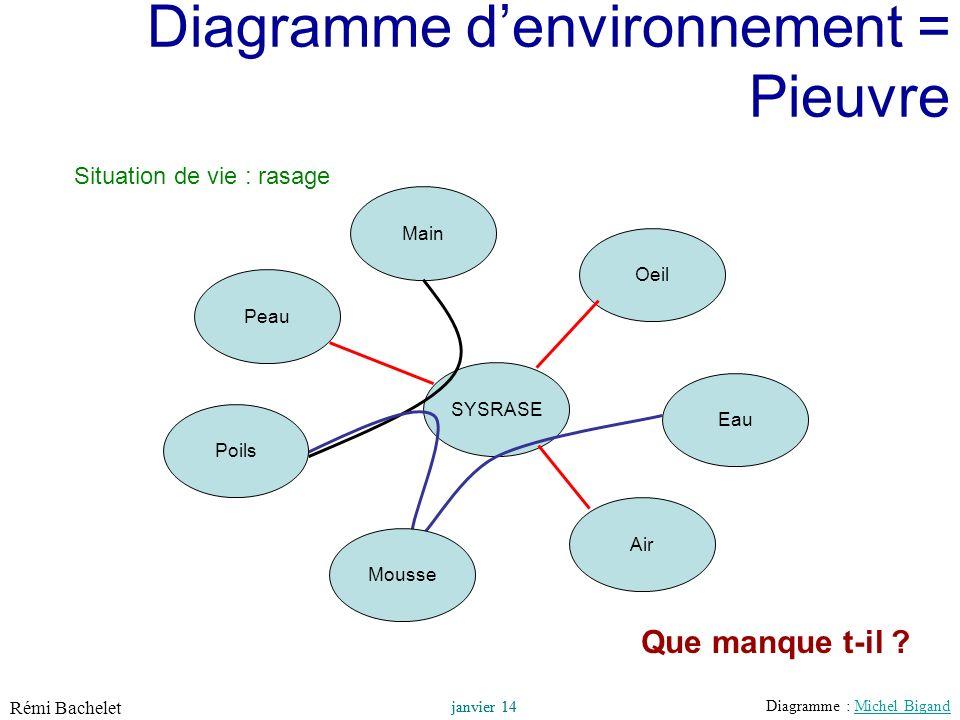 Diagramme d'environnement = Pieuvre