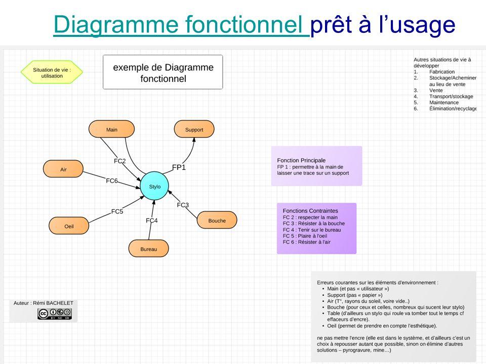 Diagramme fonctionnel prêt à l'usage