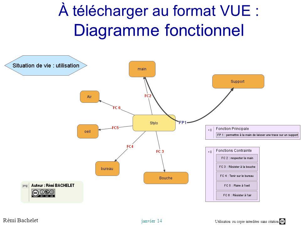 À télécharger au format VUE : Diagramme fonctionnel