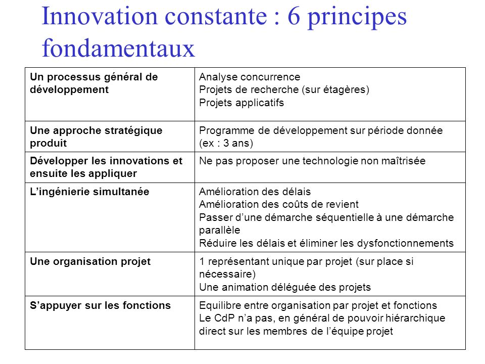Innovation constante : 6 principes fondamentaux