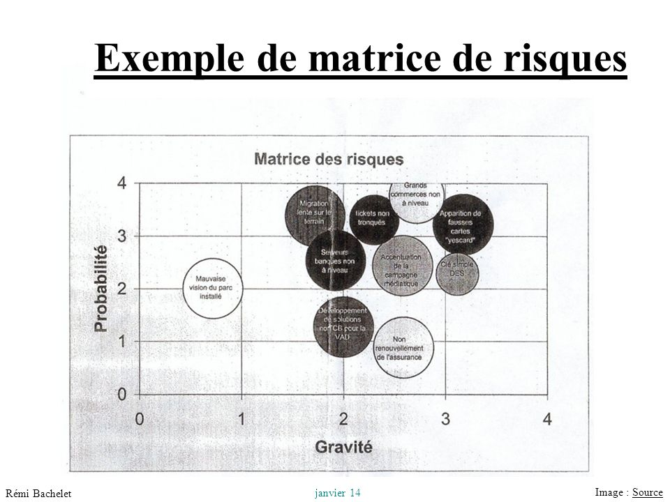 Exemple de matrice de risques