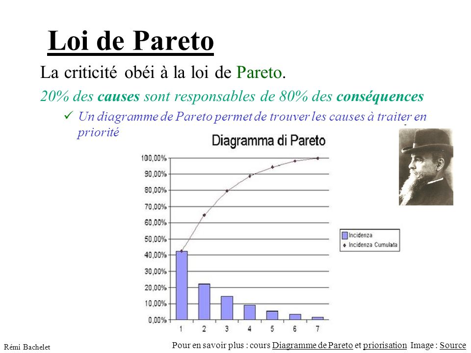 Loi de Pareto La criticité obéi à la loi de Pareto.