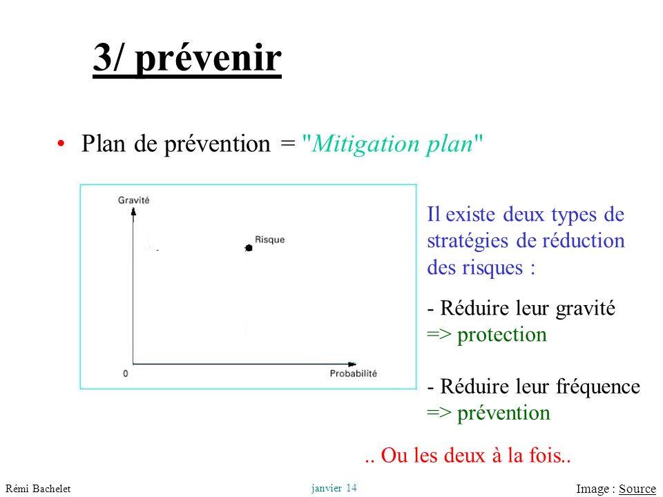 3/ prévenir Plan de prévention = Mitigation plan
