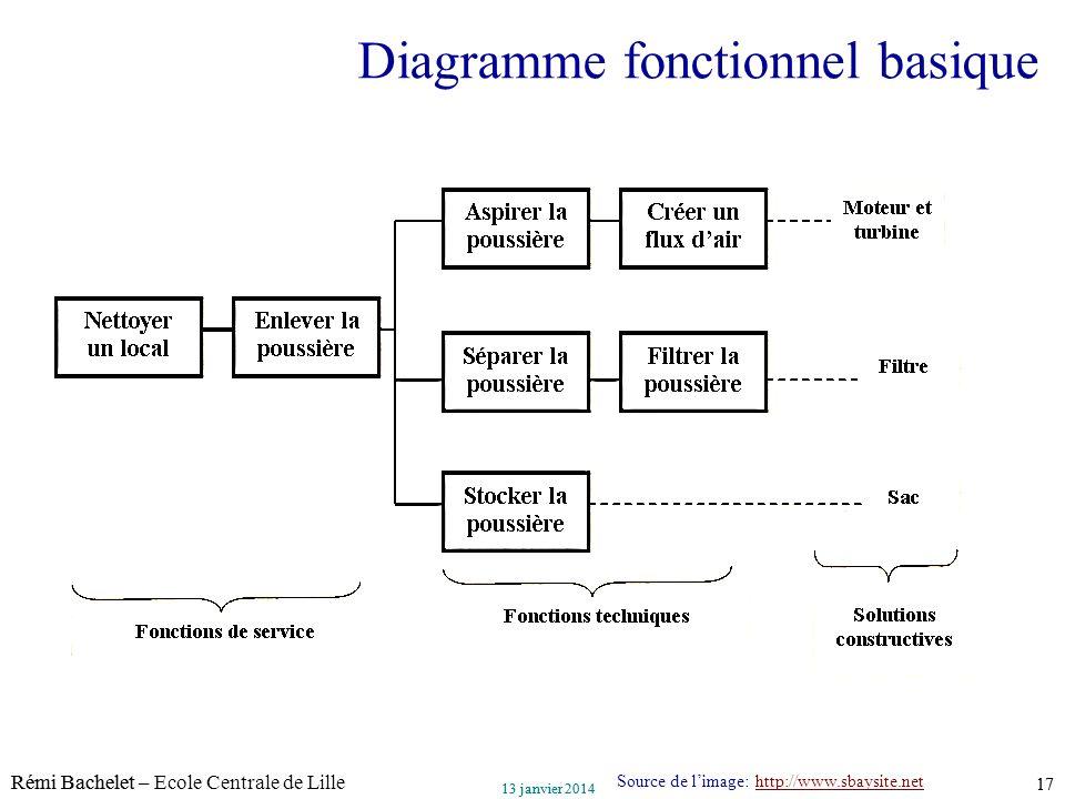 Diagramme fonctionnel basique