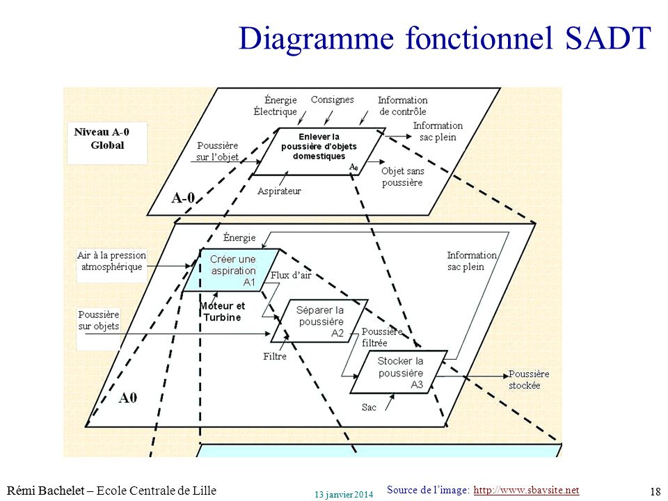 Diagramme fonctionnel SADT