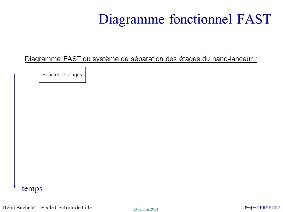 Diagramme fonctionnel FAST