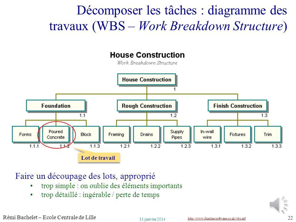 Décomposer les tâches : diagramme des travaux (WBS – Work Breakdown Structure)