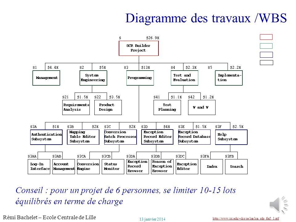 Diagramme des travaux /WBS
