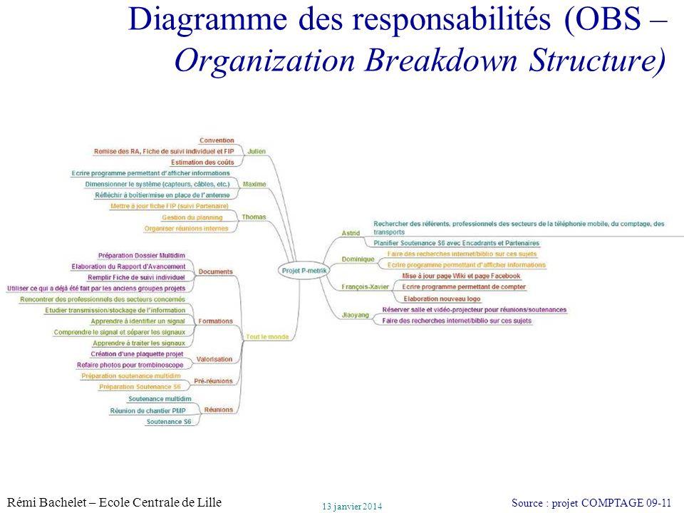 Diagramme des responsabilités (OBS – Organization Breakdown Structure)
