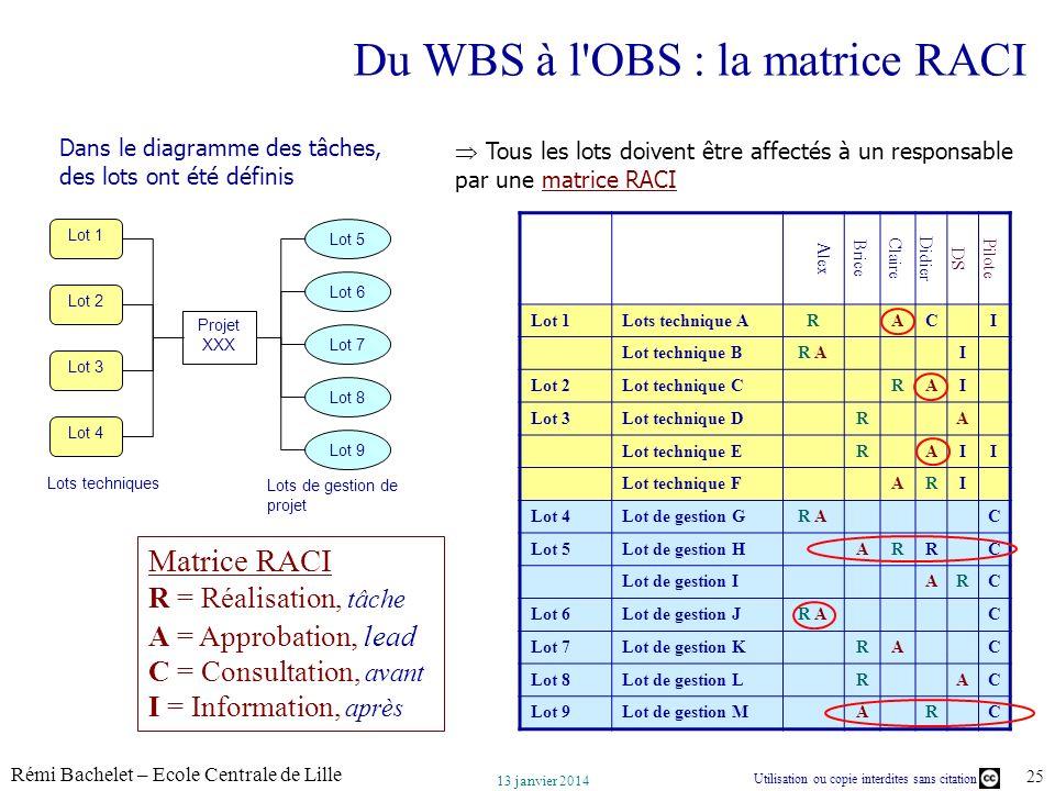 Du WBS à l OBS : la matrice RACI