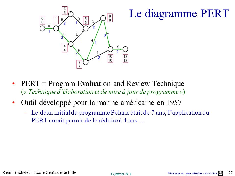 Le diagramme PERT PERT = Program Evaluation and Review Technique (« Technique d'élaboration et de mise à jour de programme »)