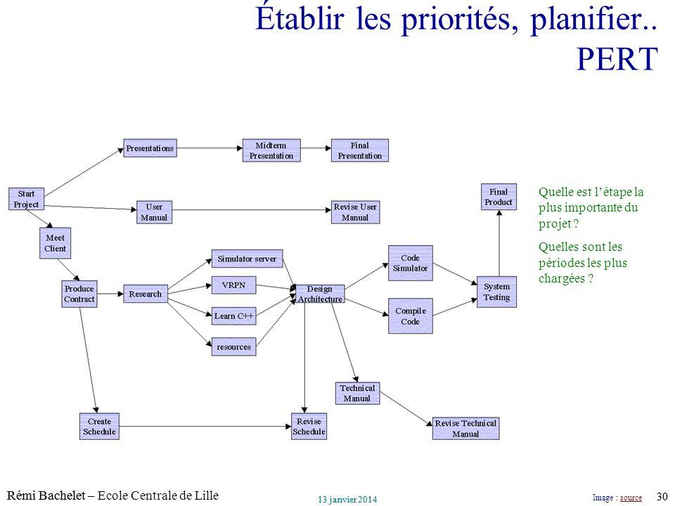 Établir les priorités, planifier.. PERT