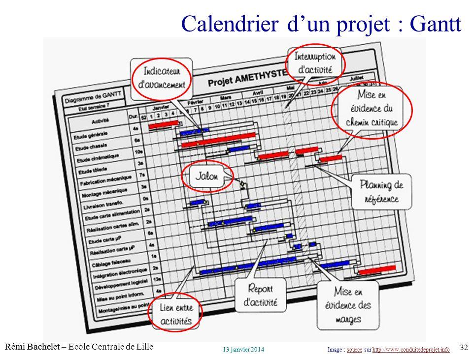 Calendrier d'un projet : Gantt