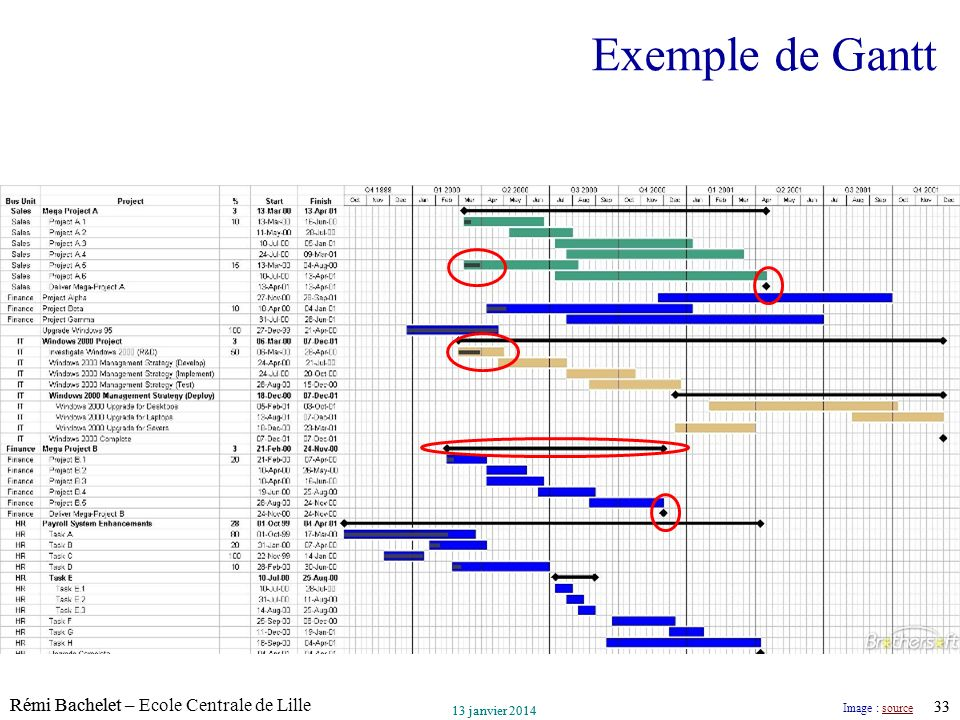 Exemple de Gantt Image : source
