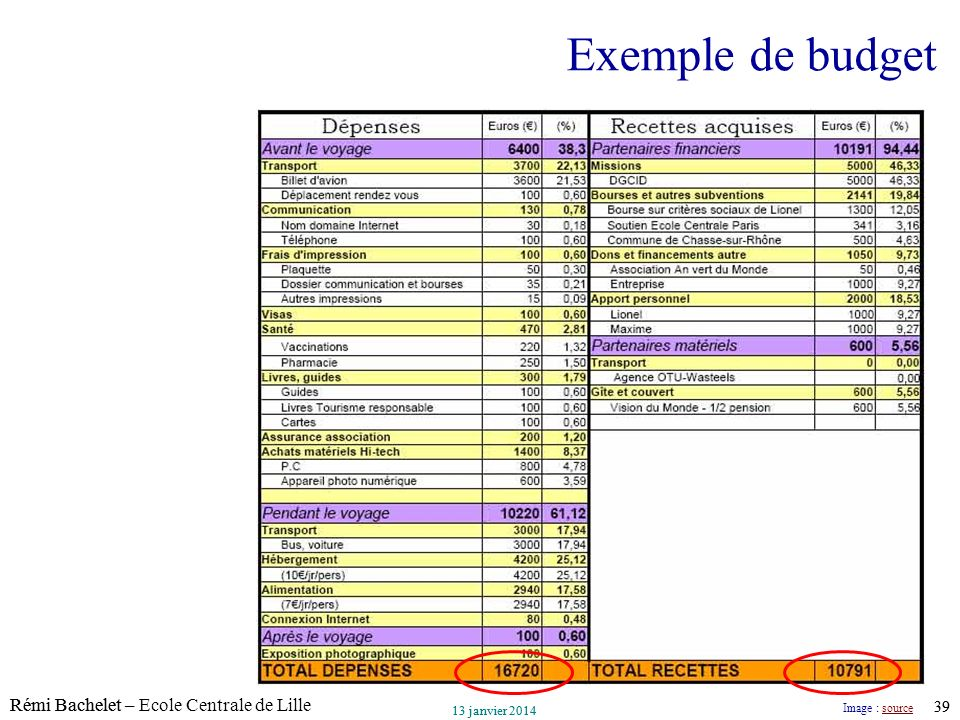 Exemple de budget Image : source