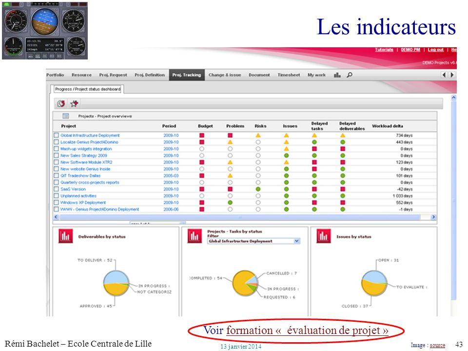 Les indicateurs Voir formation « évaluation de projet » Image : source