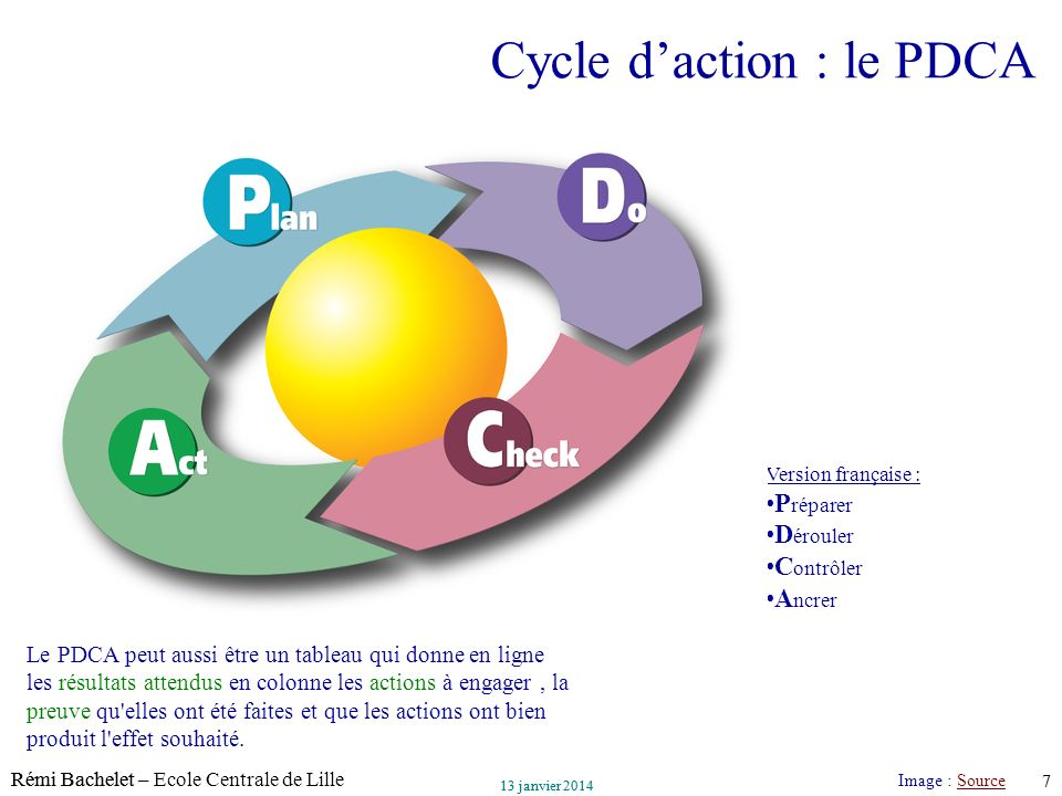 Cycle d'action : le PDCA