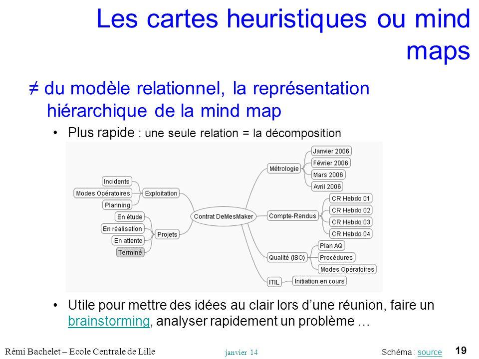 Les cartes heuristiques ou mind maps