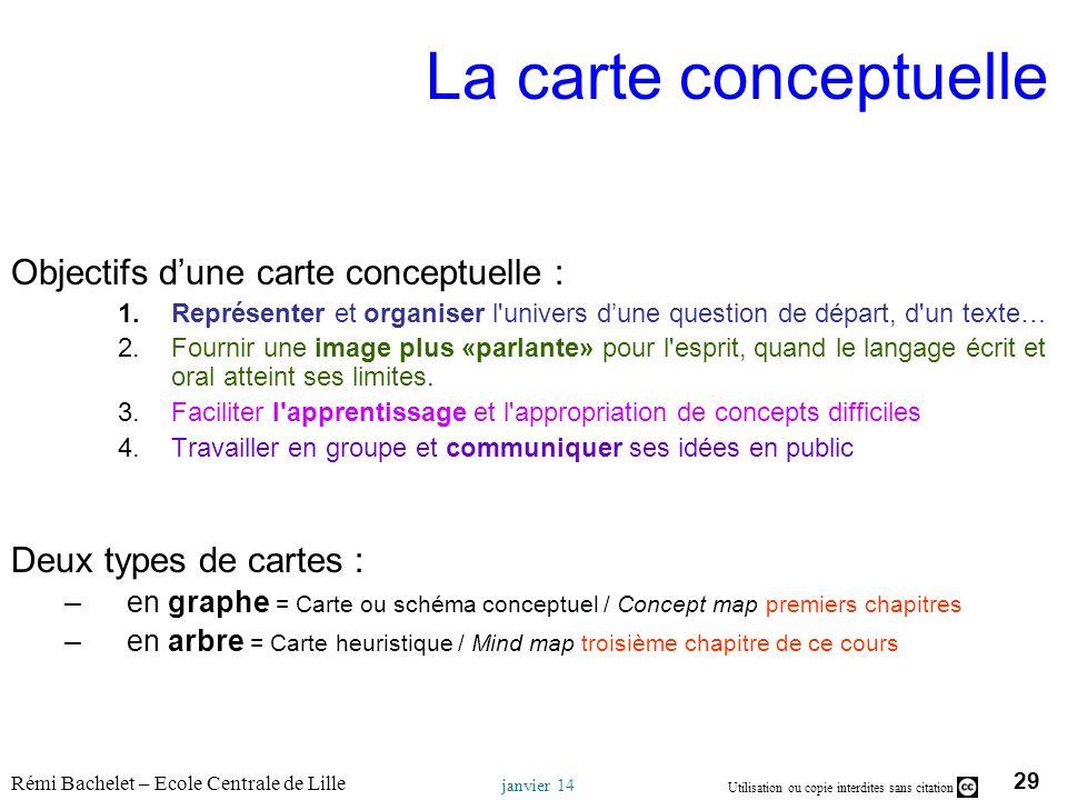 La carte conceptuelle Objectifs d'une carte conceptuelle :