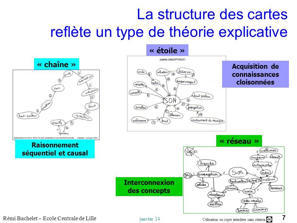 La structure des cartes reflète un type de théorie explicative