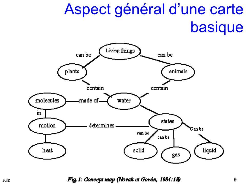 Aspect général d'une carte basique
