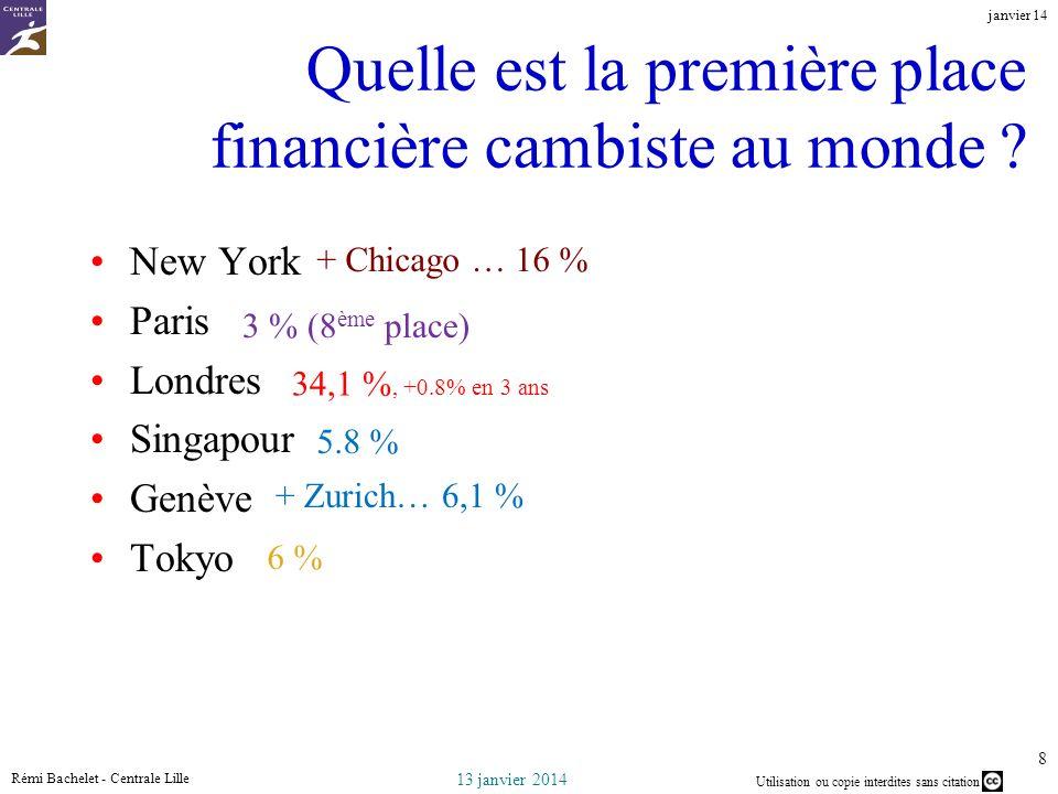 Quelle est la première place financière cambiste au monde