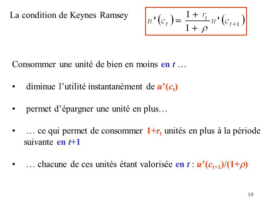 La condition de Keynes Ramsey