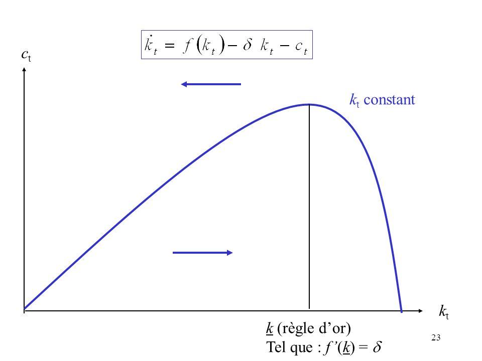 kt ct kt constant k (règle d'or) Tel que : f'(k) = d