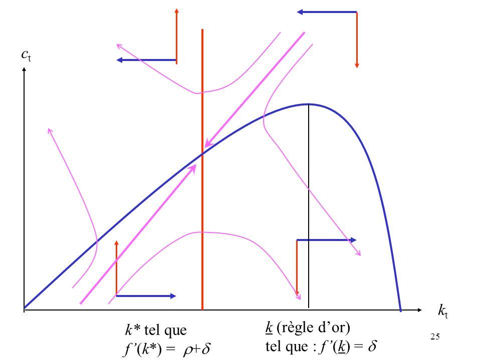 k* tel que f'(k*) = r+d kt ct k (règle d'or) tel que : f'(k) = d
