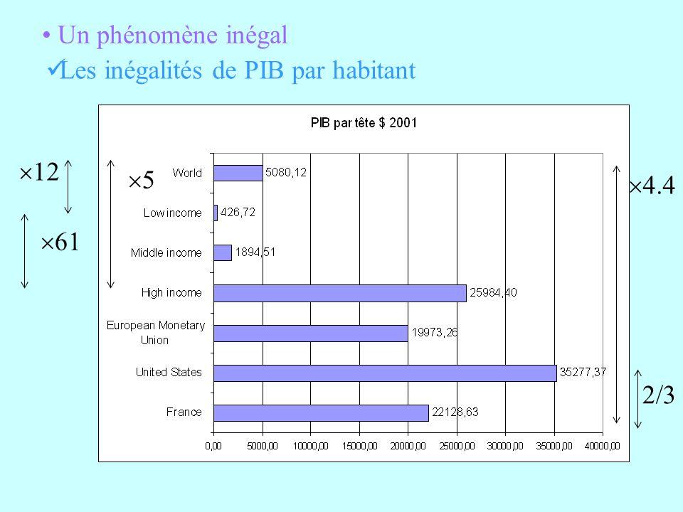 Un phénomène inégal Les inégalités de PIB par habitant 12 5 4.4 61 2/3