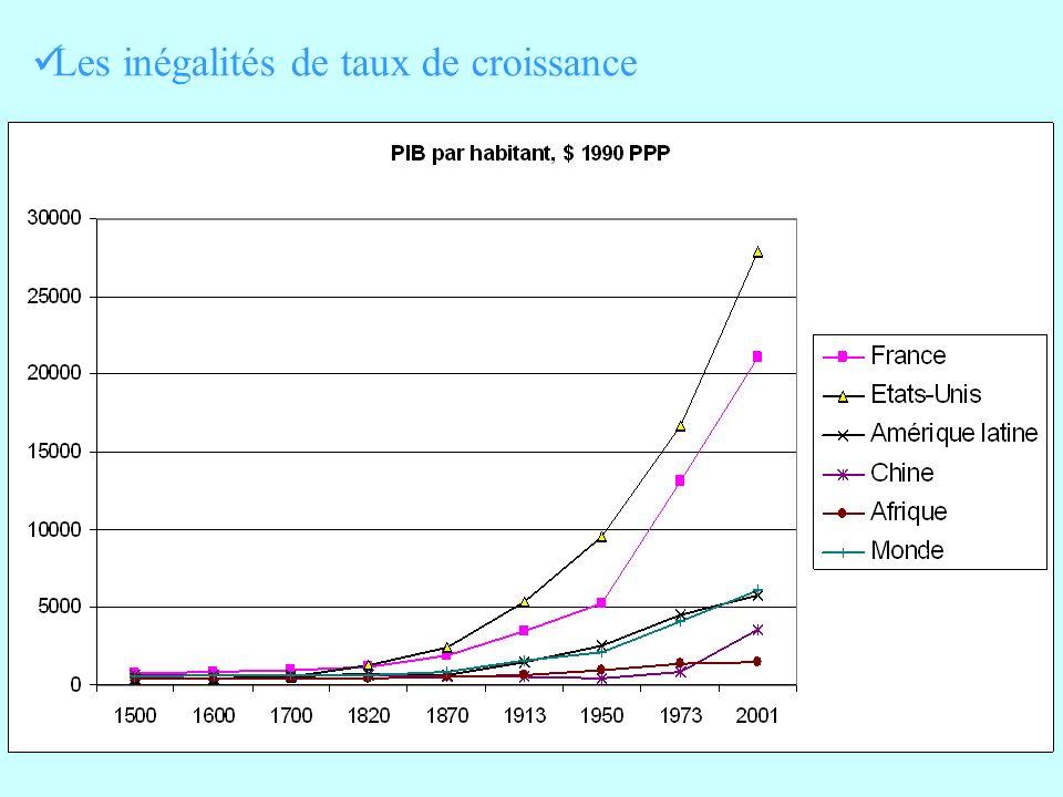 Les inégalités de taux de croissance