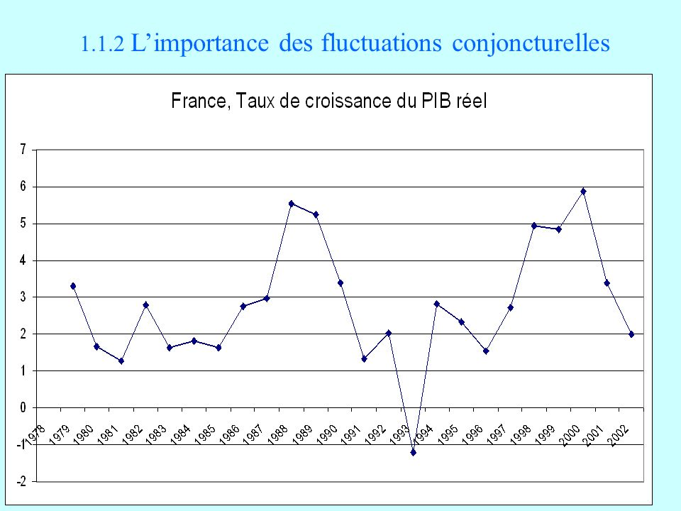 1.1.2 L'importance des fluctuations conjoncturelles