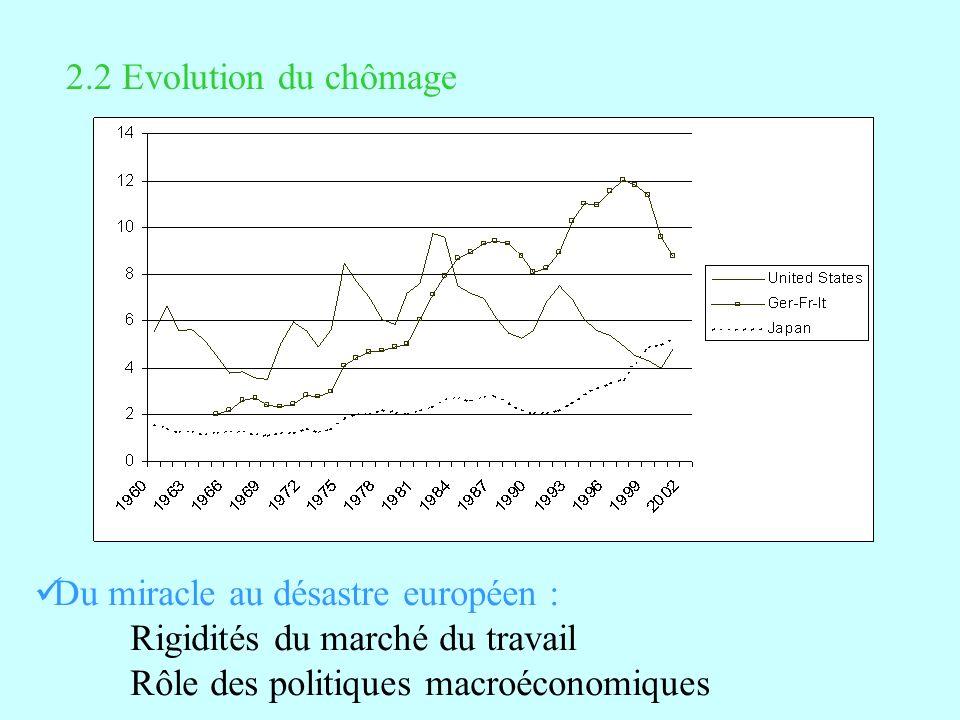2.2 Evolution du chômage Du miracle au désastre européen : Rigidités du marché du travail.