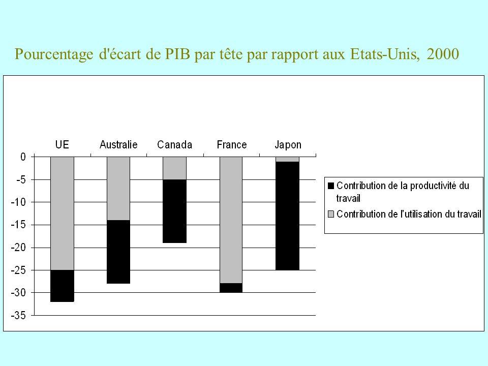 Pourcentage d écart de PIB par tête par rapport aux Etats-Unis, 2000