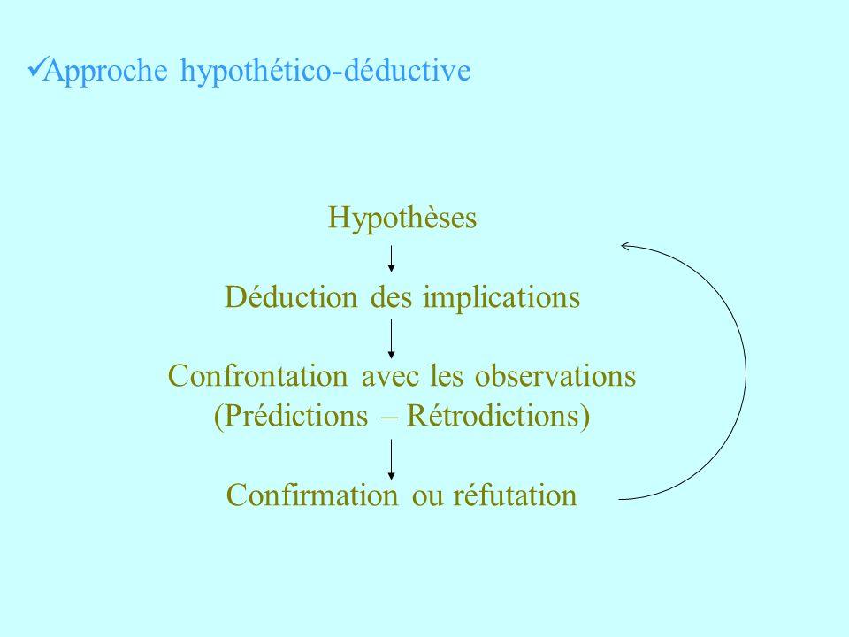 Approche hypothético-déductive
