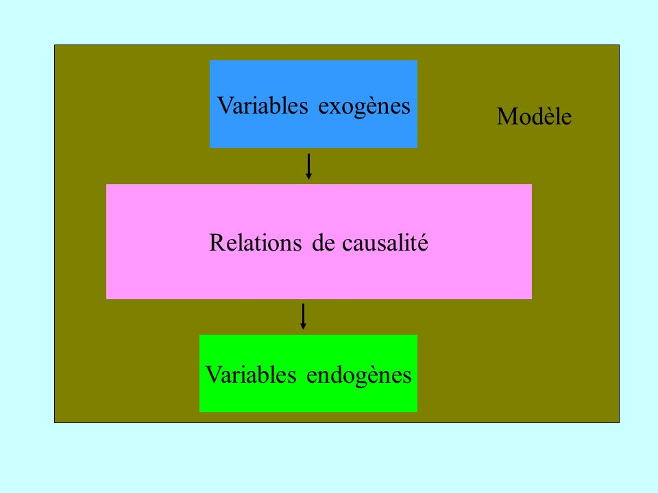 Relations de causalité