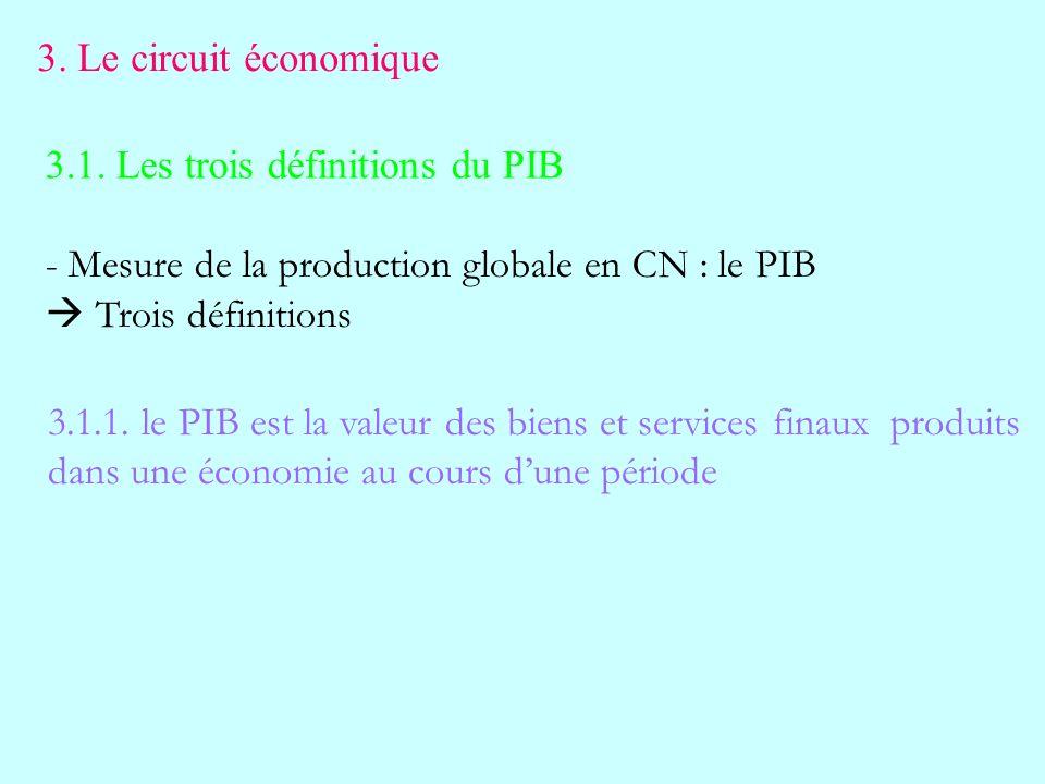 3. Le circuit économique 3.1. Les trois définitions du PIB. Mesure de la production globale en CN : le PIB.