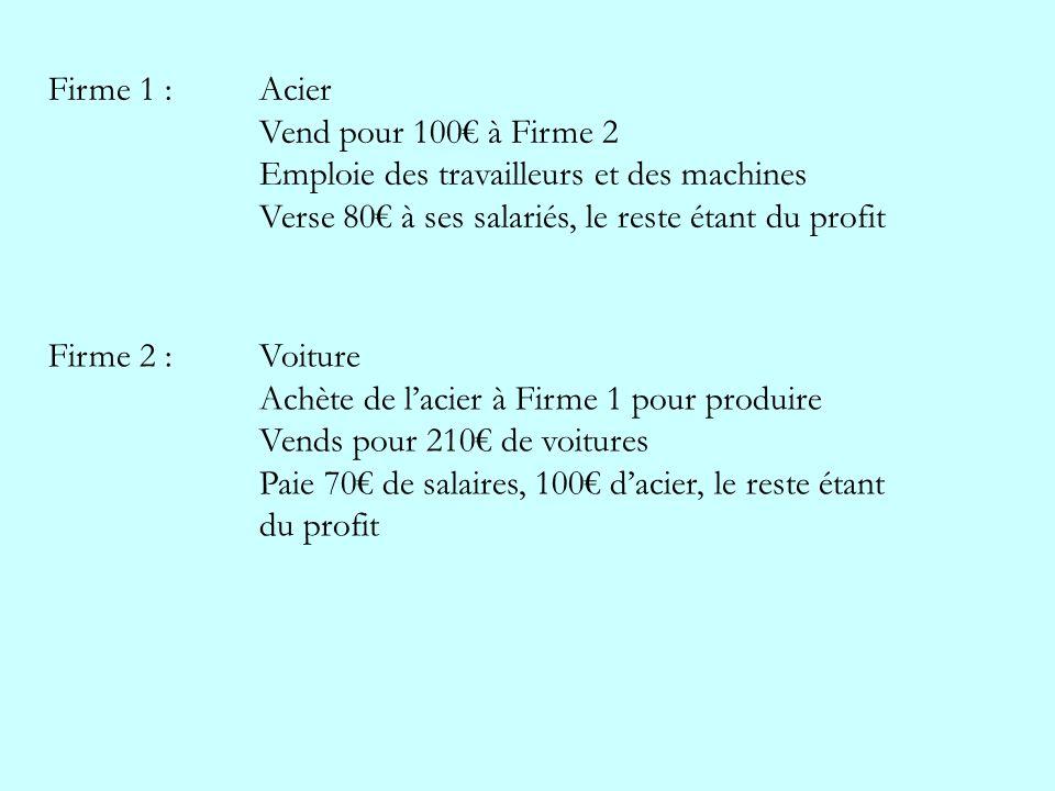 Firme 1 : Acier Vend pour 100€ à Firme 2. Emploie des travailleurs et des machines. Verse 80€ à ses salariés, le reste étant du profit.