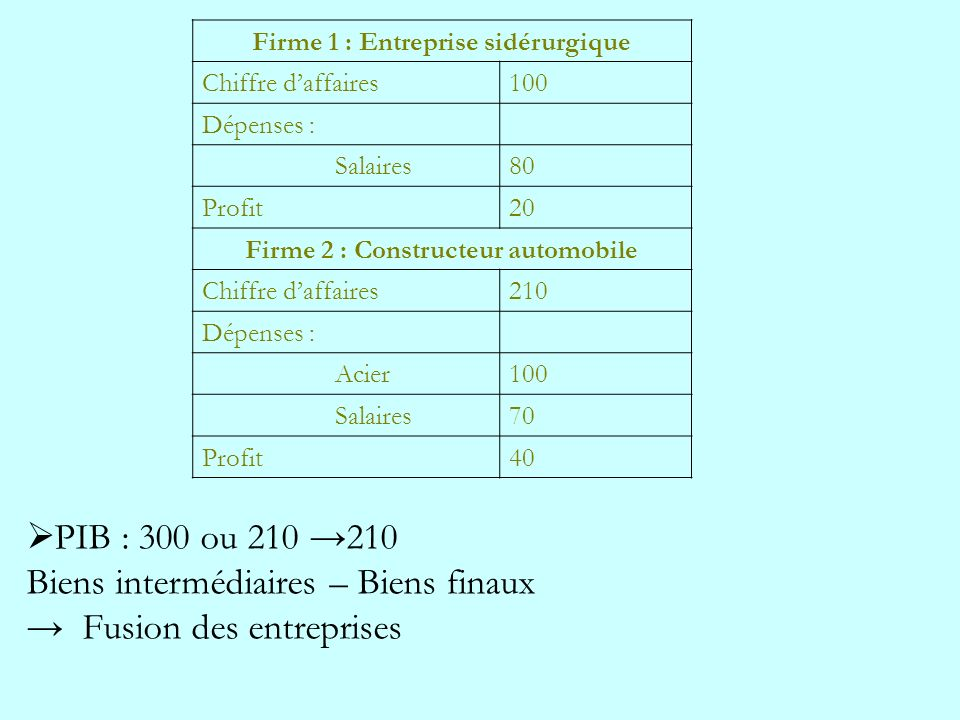Firme 1 : Entreprise sidérurgique Firme 2 : Constructeur automobile
