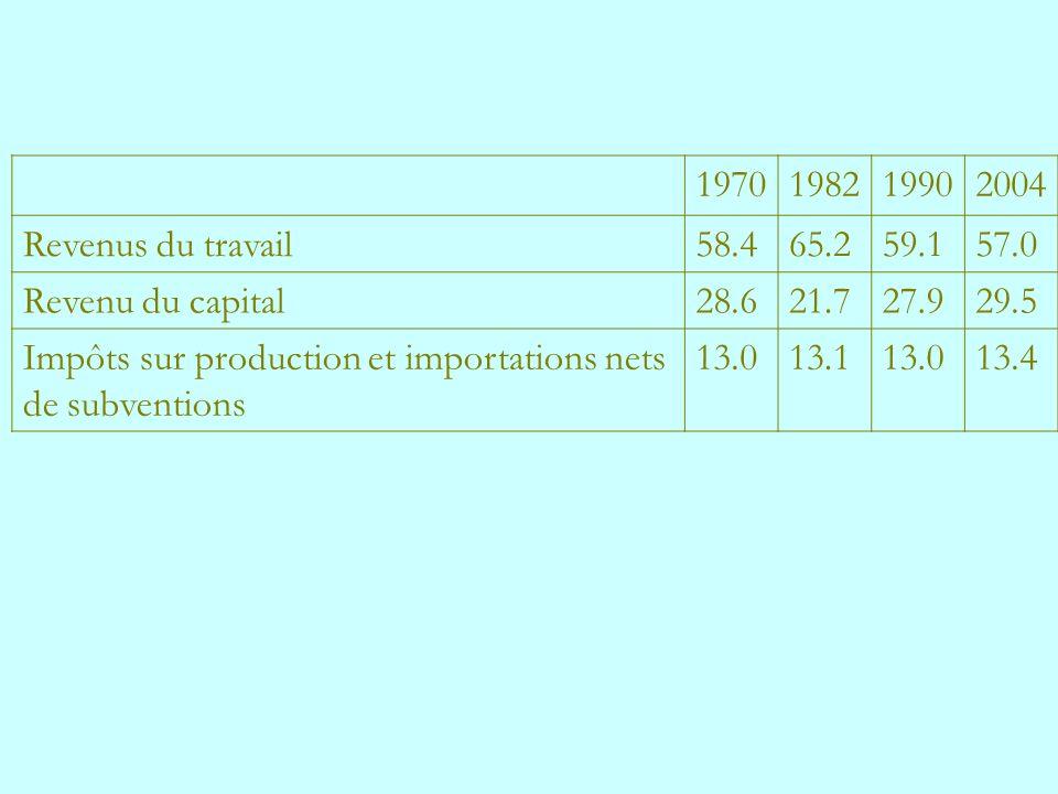 1970 1982. 1990. 2004. Revenus du travail. 58.4. 65.2. 59.1. 57.0. Revenu du capital. 28.6.