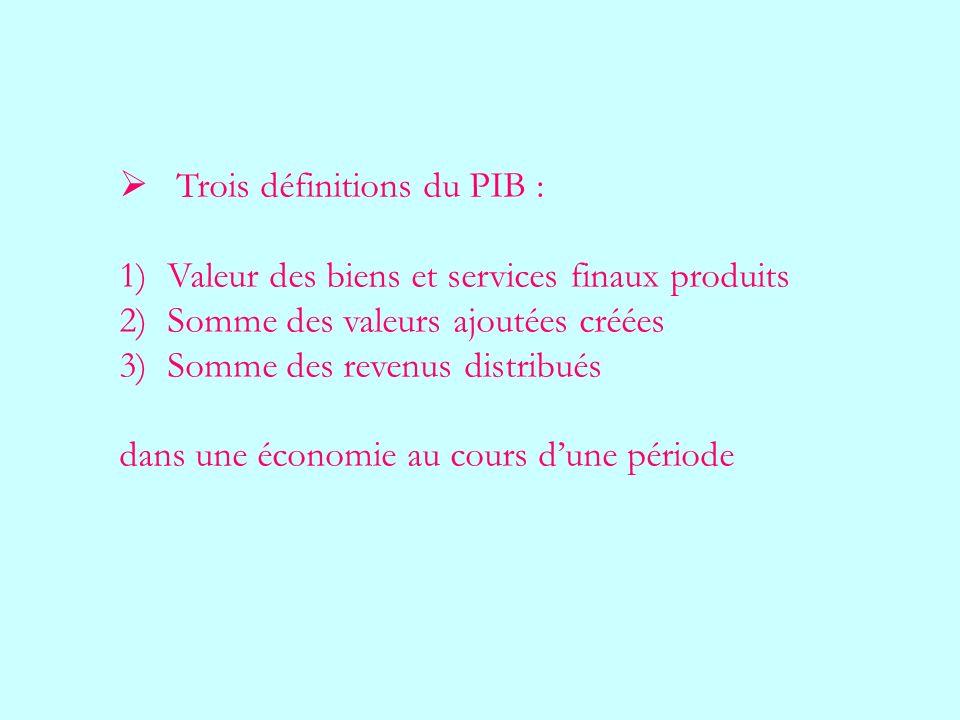 Trois définitions du PIB :