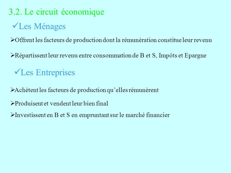 3.2. Le circuit économique Les Ménages Les Entreprises