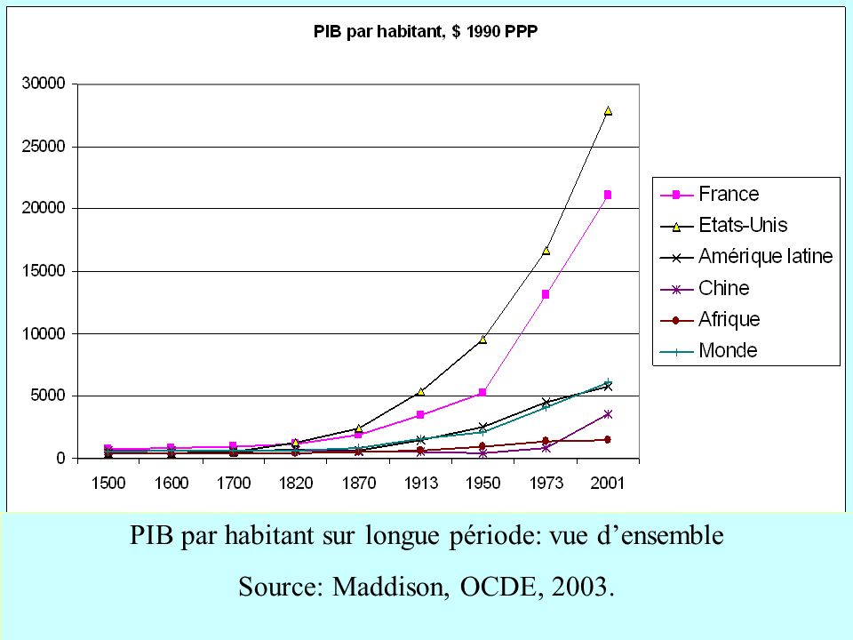 PIB par habitant sur longue période: vue d'ensemble