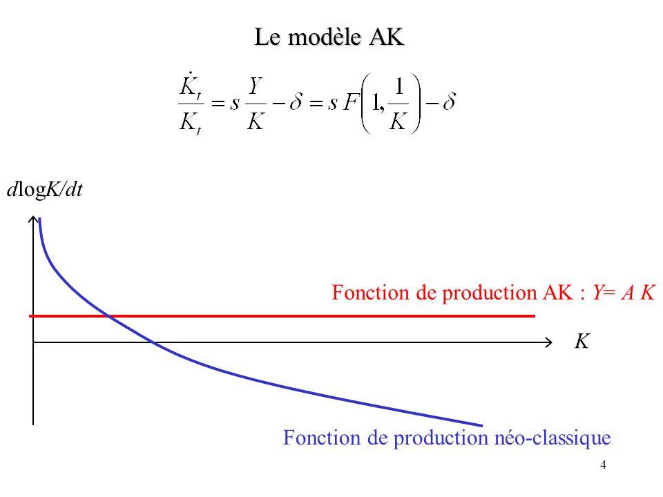 Le modèle AK dlogK/dt Fonction de production AK : Y= A K K