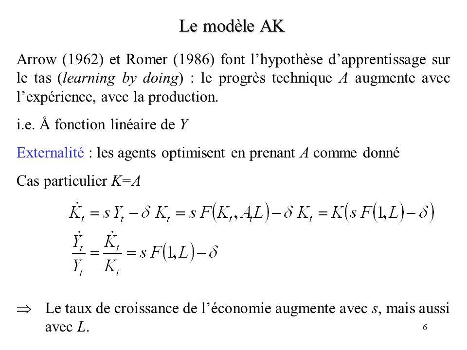 Le modèle AK
