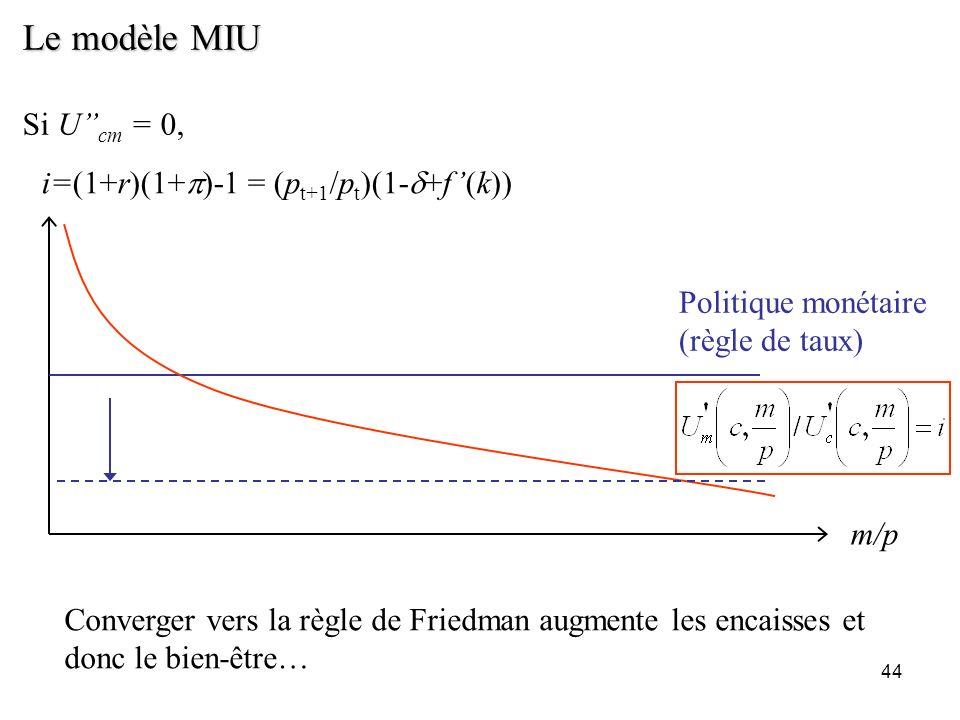 Le modèle MIU Si U''cm = 0, i=(1+r)(1+p)-1 = (pt+1/pt)(1-d+f'(k))