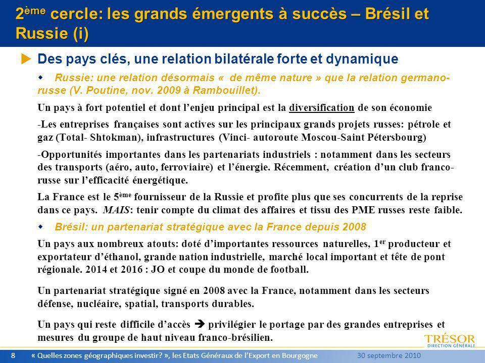 2ème cercle: les grands émergents à succès – Brésil et Russie (i)