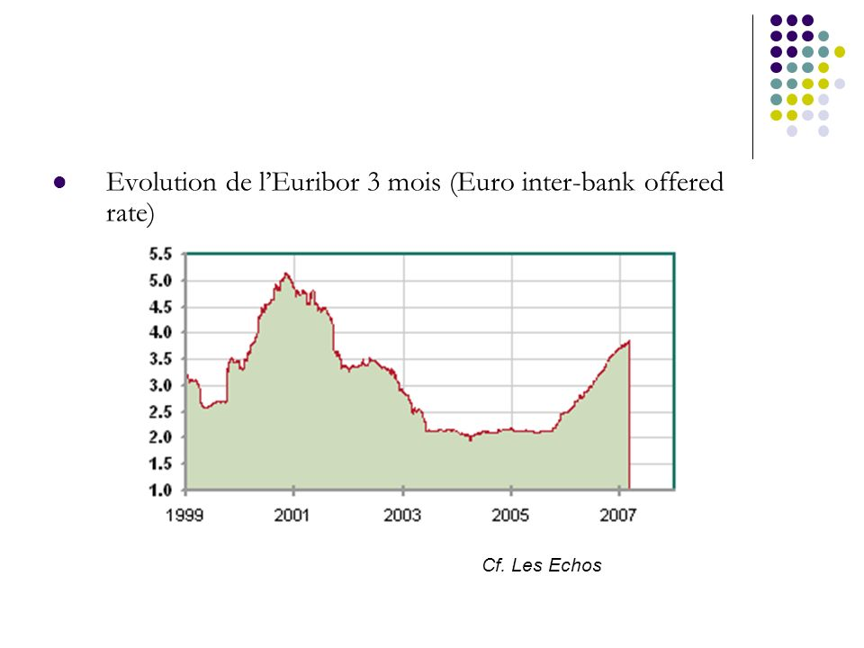 Evolution de l'Euribor 3 mois (Euro inter-bank offered rate)